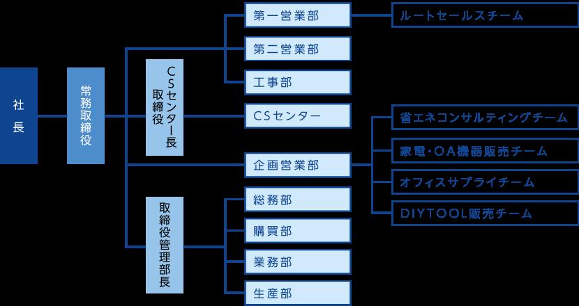 会社案内 組織図